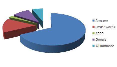 retailers-chart